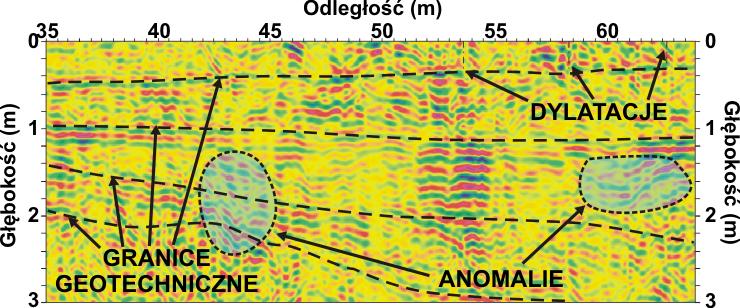 GeoSpectrum - Przekrój georadarowy wzdłuż drogi kołowania na lotnisku z naniesioną interpretacją geofizyczną