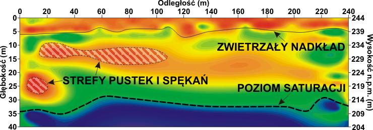 GeoSpectrum - Wyniki tomografii elektrooporowej ERT 2D (resistivity imaging) w rejonie historycznej działalności górniczej
