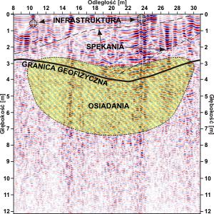 GeoSpectrum - Przekrój georadarowy pod kątem obszarów osiadań w wyniku niewłaściwej likwidacji szybu górniczego