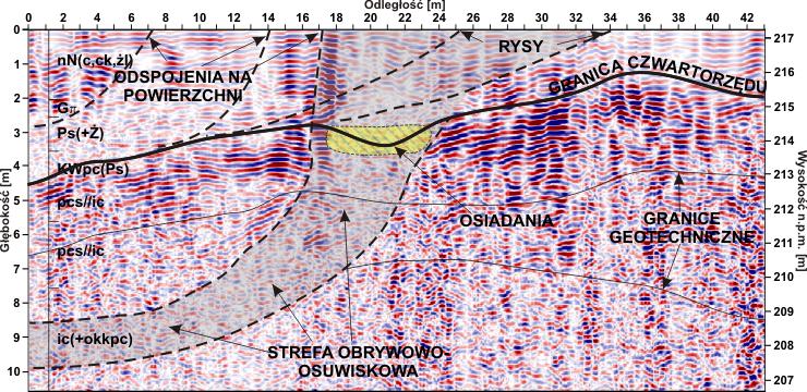 Głębokościowy przekrój georadarowy na krawędzi skarpy odkrywkowej kopalni węgla, dla określenia zasięgu strefy obrywowej powstałej w wyniku osuwiska. Zlokalizowano także pęknięcia masywu gruntowo-skalnego w miejscach gdzie na powierzchni zaobserwowano odspojenia i rysy