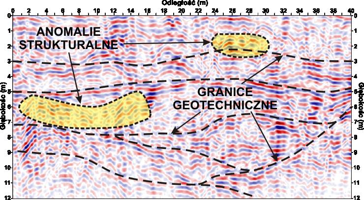 GeoSpectrum - Profilowania georadarowe
