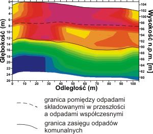 GeoSpectrum - Przykładowy przekrój sejsmiczny poprzeczny wykonany w celu rozpoznania zasięgu głębokościowego składowiska odpadów komunalnych