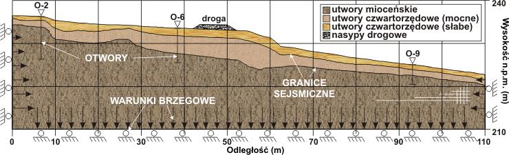 GeoSpectrum - Model obliczeniowy wraz z warunkami brzegowymi dla analizy stateczności zbocza z drogą asfaltową