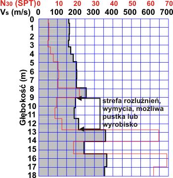 GeoSpectrum - Przykładowy zinterpretowany profil sejsmiczny MASW 1D