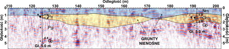 GeoSpectrum - Przekrój georadarowy podłoża wraz z naniesioną interpretację geofizyczną skorelowaną z punktowymi badaniami geotechnicznymi. Pomiar wykonano w celu dokładnego okonturowania gruntów nienośnych pod projektowaną halę produkcyjną