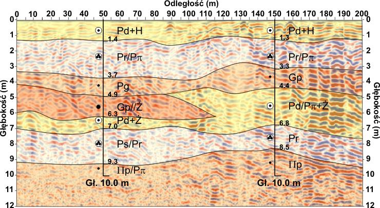 GeoSpectrum - Przekrój geologiczno-inżynierski na obrazie georadarowym