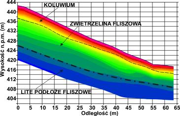 GeoSpectrum - Sejsmiczny przekrój tomografii refrakcyjnej odwzorowujący trójwarstwową budowę osuwiska z naniesionymi granicami refrakcyjnymi