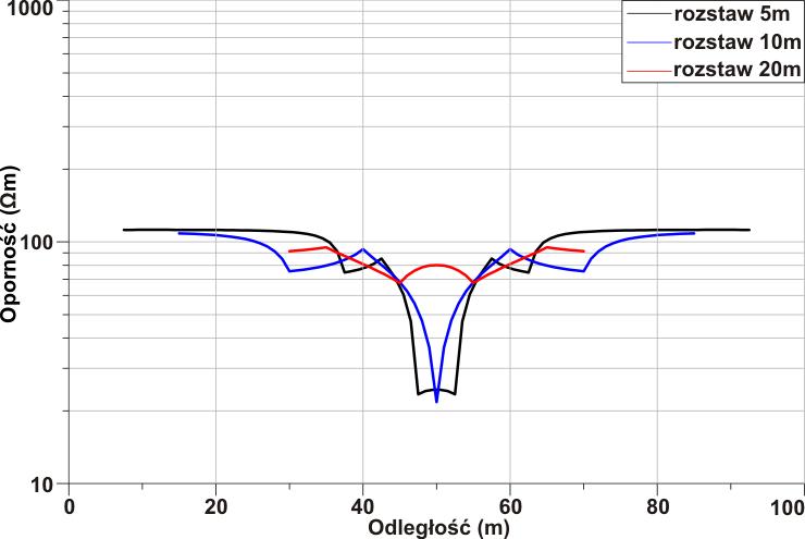 GeoSpectrum - Profilowanie elektrooporowe dla trzech różnych rozstawów pomiarowych