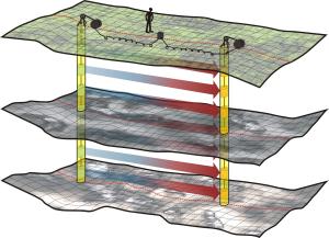 GeoSpectrum - Profilowania prędkościowe techniką CROSSHOLE