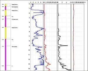 Sondowanie CPTu z pomiarem ciśnienia porowego