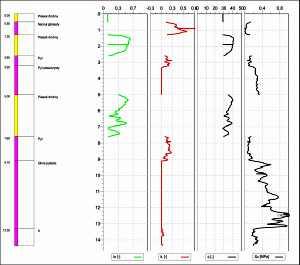 Wyniki sondowania statycznego z pomiarem ciśnienia porowego