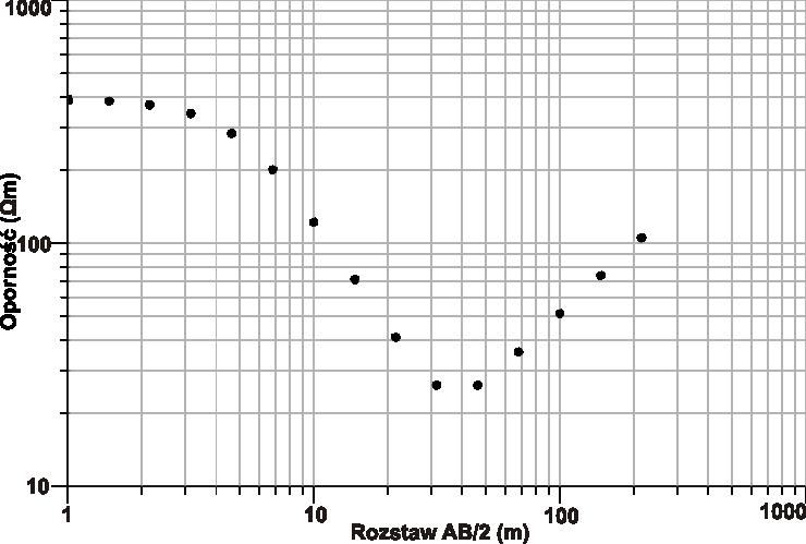 GeoSpectrum - Krzywa sondowania elektrooporowego