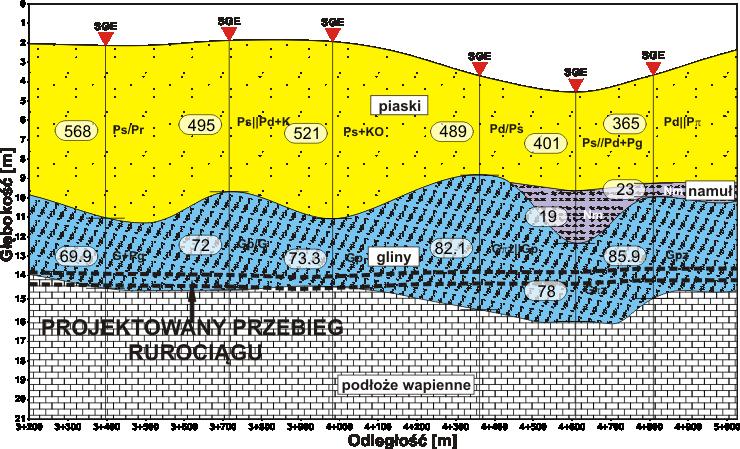 GeoSpectrum - Sondowania elektrooporowe w korelacji z badaniami geotechnicznymi dla przewiertu kierunkowego HDD pod projektowany gazociąg