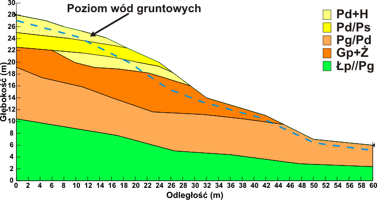 GeoSpectrum - Model obliczeniowy, powstały z przekroju geologiczno-inżynierskiego zbocza