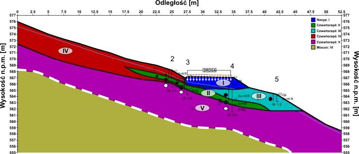 GeoSpectrum - Numeryczny model obliczeniowy, powstały z przekroju geologiczno-inżynierskiego zbocza z uwzględnieniem geotechnicznych badań otworowych oraz geofizycznych badań sejsmicznych