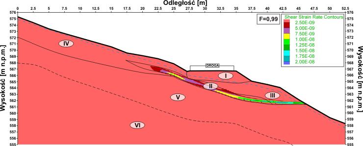 GeoSpectrum - Rozkład wskaźnika deformacji ze ścinania dla modelu numerycznego w stanie bez obciążeń komunikacyjnych
