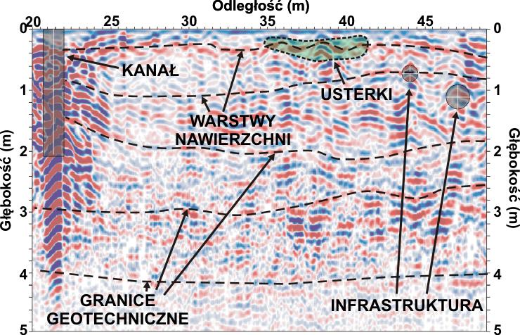 GeoSpectrum - Przekrój georadarowy w poprzek pasa startowego z naniesioną interpretacją geofizyczną