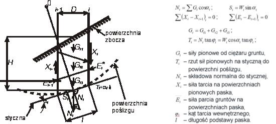 GeoSpectrum - Rozkład sił w pojedynczym pasku obliczeniowym dla metody analitycznej