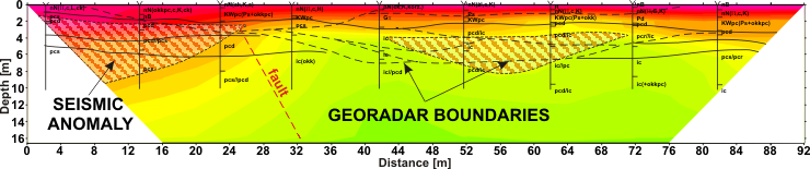 GeoSpectrum - P-wave velocity field as a result of seismic surveys done by refraction tomography method to determine the loosened zones and cracks. Ranges of landslide risk areas are marked basing on georadar boundaries. Indicated probable fault zone was confirmed by geotechnical surveys