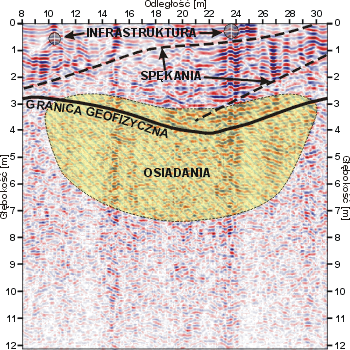 GeoSpectrum - GPR cross-section to determine subsidence areas in the ground as a result of improper liquidation of the mine shaft. You can also see bigger fracture planes formed by subsidence and bending of the plastic layers