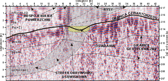 GeoSpectrum - Depth GPR cross-section on the edge of slope of open pit coal mine, for determining the range of landslide zone. There was also detected rupture of soil-rock massif in places where loosenings and cracks on the surface were observed