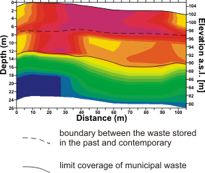 GeoSpectrum - Seismic measurement on municipal wastedump place in order to identify the boundaries of layers and the range of wastes