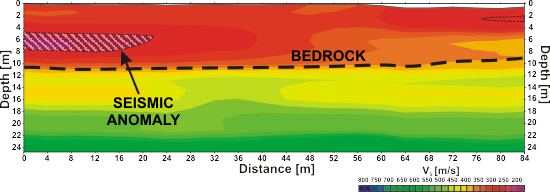 GeoSpectrum - S-wave velocity cross-section as result of combined MASW/MAM acquisition
