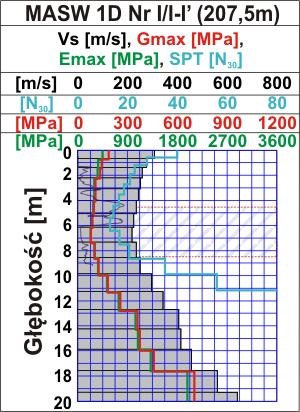 GeoSpectrum - Profil głębokościowy MASW 1D