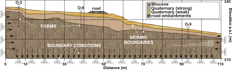GeoSpectrum - Computational model with boundary conditions for slope stability analysis with asphalt road