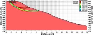 GeoSpectrum - Geotechnics - Numerical stability analysis