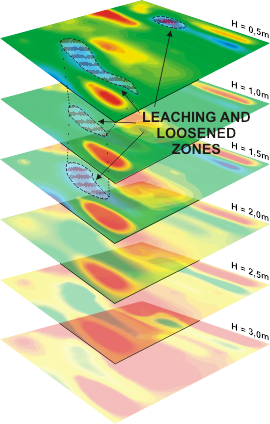 GeoSpectrum - Mapping migration path of water, hydraulic break (blue zones) as a result of cracks, subsidence and elution using MASW
