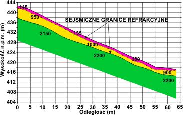 GeoSpectrum - Sejsmiczny przekrój refrakcyjny odwzorowujący trójwarstwową budowę osuwiska