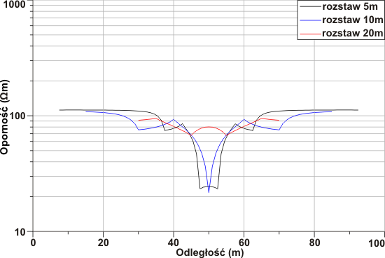 GeoSpectrum - Resistivity profiling for 3 different array spreads