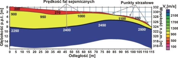 GeoSpectrum - Wyniki profilowania refrakcyjnego dla określenia miąższości nadkładu i przebiegu litego podłoża skalnego
