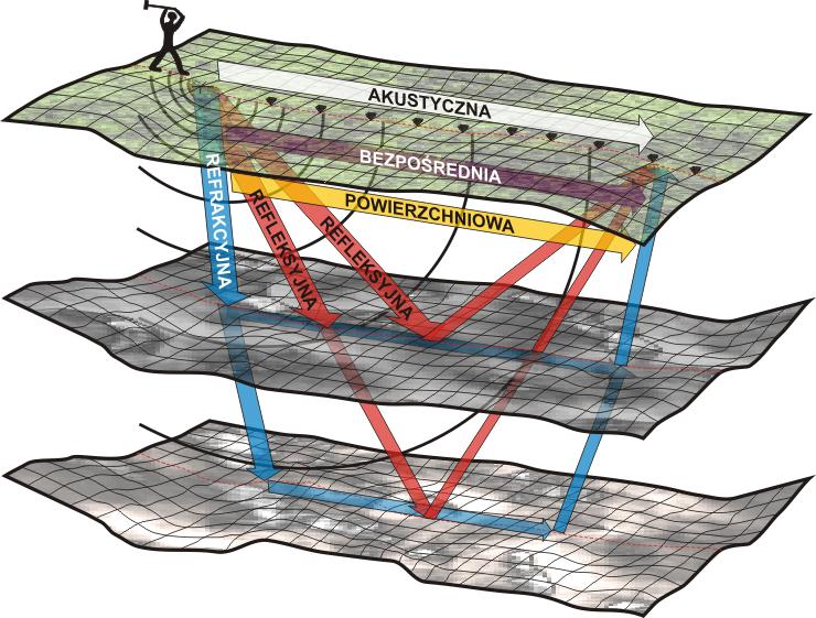 GeoSpectrum - Schemat pomiarów sejsmicznych