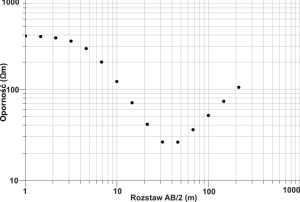 GeoSpectrum - Sondowanie elektrooporowe