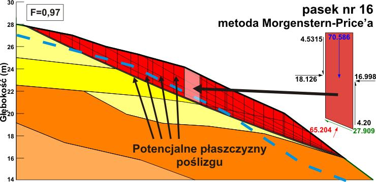 GeoSpectrum - Rozkład potencjalnych płaszczyzn poślizgu zbocza dla metody analitycznej-paskowej według schematu obliczeniowego Morgenstern-Price'a, gdzie najsłabsza z nich posiada współczynnik bezpieczeństwa F=0,97