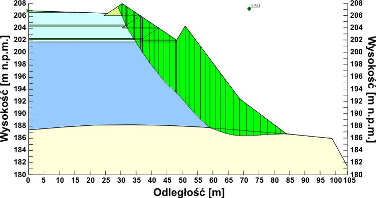 GeoSpectrum - Przebieg najsłabszej płaszczyzny poślizgu dla modelu składowiska odpadów komunalnych, z uwzględnieniem planowanej rozbudowy