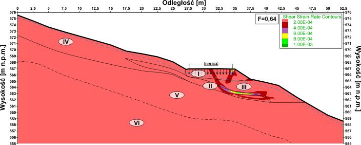 GeoSpectrum - Rozkład wskaźnika deformacji ze ścinania dla modelu numerycznego z uwzględnieniem obciążeń komunikacyjnych